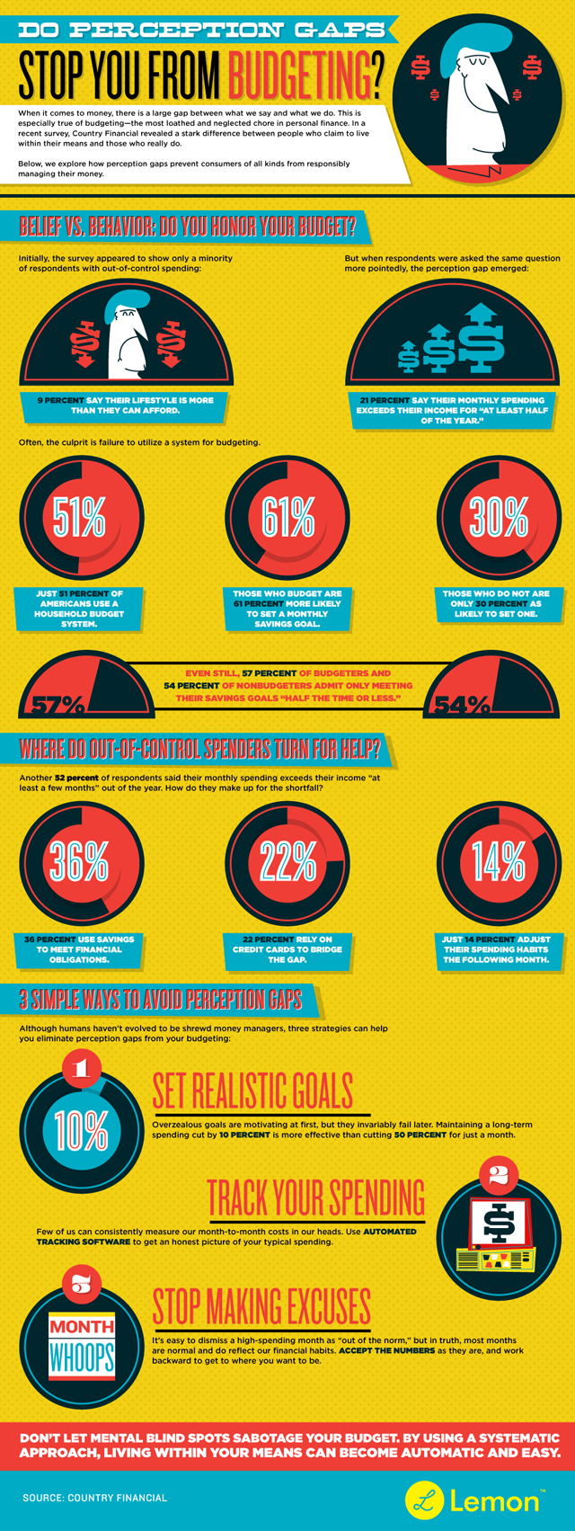 Do Perception Gaps Stop You From Budgeting? Infographic borrowed from Lemon via Business 2 Community